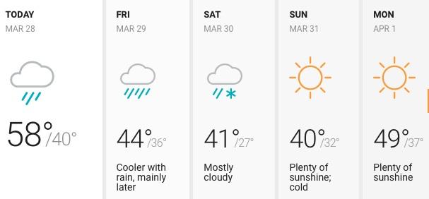 Jueves mayormente nublado y con algo de lluvia por la tarde en Chicago