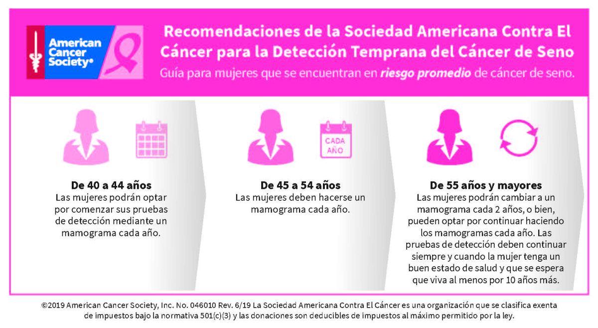 Quién debe hacerse mamografías para detectar cáncer de seno
